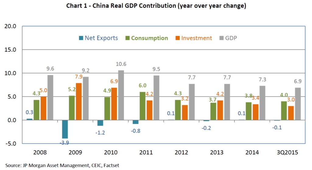 China GDP growth components